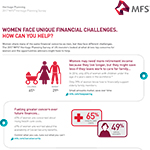 Women Face Unique Financial Challenges Women share many of the same financial concerns as men, but they face different challenges. The 2017 MFS® Heritage Planning Survey of US investors looked at what drives top concerns for women and the opportunities advisors might have to help.