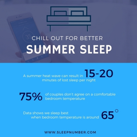 Infographic – Sleep Number uses the data aggregated from its SleepIQ® technology to show which U.S. cities lost sleep (and the amount of sleep lost) during a heat wave. (Graphic: Sleep Number)