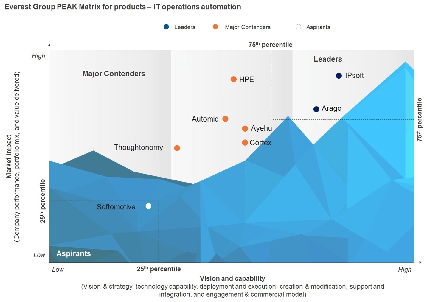 Everest Group has named IPsoft as the top Leader in the research firm's recent IT infrastructure automation - Market Update and PEAK Matrix™ Assessment for Products report. (Credit: Everest Group, 2017)
