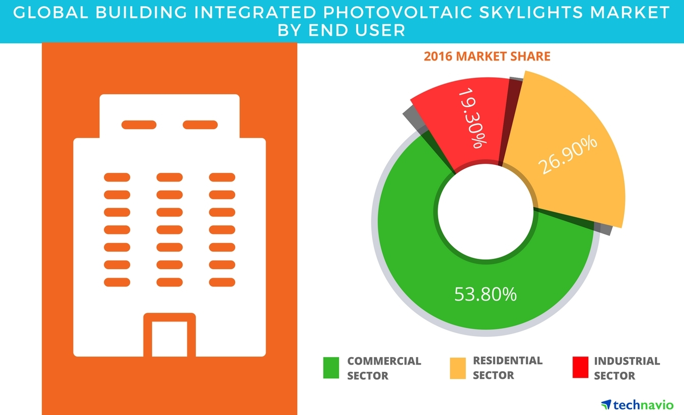 Technavio has published a new report on the global building-integrated photovoltaic skylights market from 2017-2021. (Graphic: Business Wire)