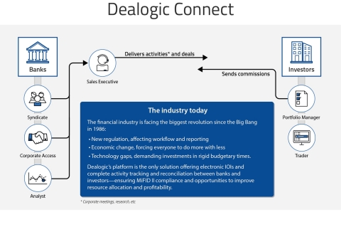 How Dealogic Connect works (Graphic: Business Wire)