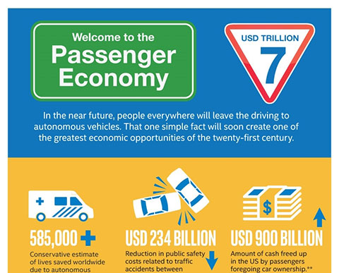 "A new study by Intel Corporation and prepared by analyst firm Strategy Analytics explores the yet-to-be-realized economic potential when today's drivers become idle passengers. Coined the ""Passenger Economy,"" the study predicts an explosive economic trajectory growing from US$800 billion in 2035 to US$7 trillion by 2050. (Graphic: Intel Corporation)"