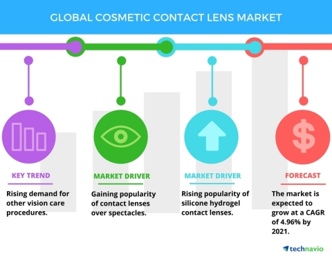 Technavio has published a new report on the global cosmetic contact lenses market from 2017-2021. (Graphic: Business Wire)