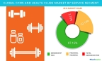 Technavio has published a new report on the global gym and health clubs market from 2017-2021. (Graphic: Business Wire)