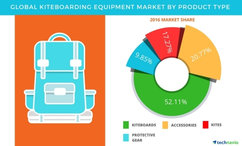Technavio has published a new report on the global kiteboarding equipment market from 2017-2021. (Graphic: Business Wire)