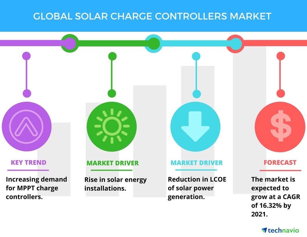 Technavio has published a new report on the global solar charge controllers market from 2017-2021. (Graphic: Business Wire)