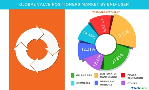 Technavio has published a new report on the global valve positioners market from 2017-2021. (Graphic ...