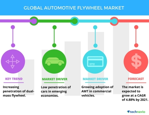 Technavio has published a new report on the global automotive flywheel market from 2017-2021. (Graphic: Business Wire)
