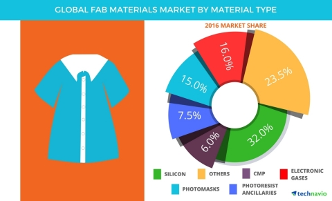 Technavio has published a new report on the global fab materials market from 2017-2021. (Graphic: Business Wire)