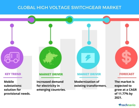 Technavio has published a new report on the global high voltage switchgear market from 2017-2021. (Graphic: Business Wire)