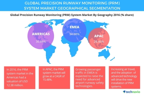 Technavio has published a new report on the global PRM system market from 2017-2021. (Graphic: Business Wire)