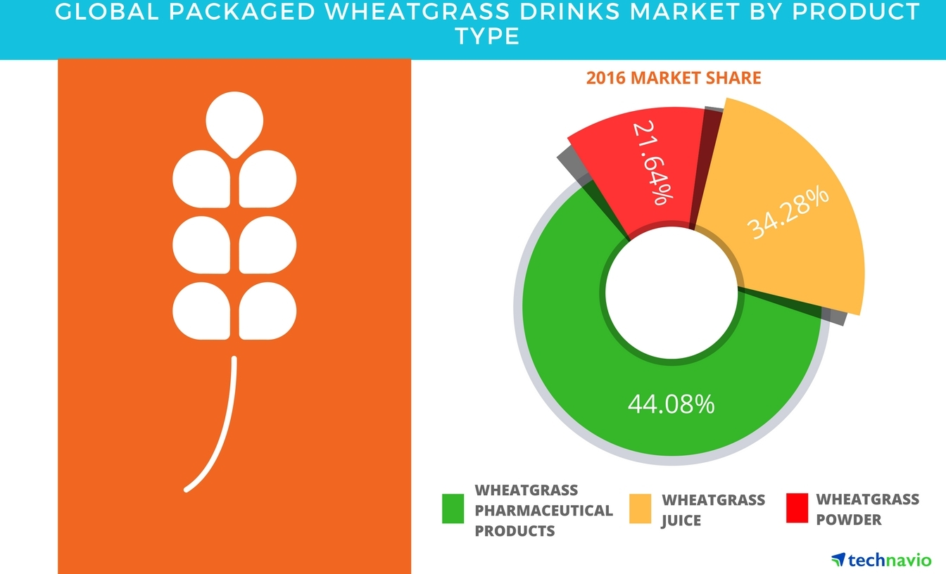 Technavio has published a new report on the global packaged wheatgrass products market from 2017-2021. (Graphic: Business Wire)