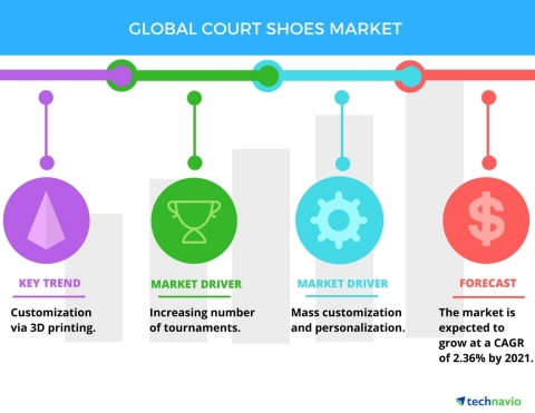 Technavio has published a new report on the global court shoes market from 2017-2021. (Graphic: Business Wire)
