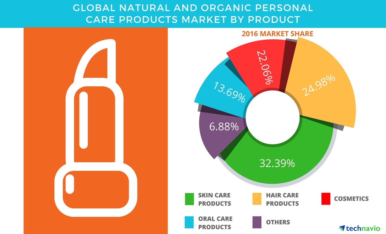 Technavio has published a new report on the global natural and organic personal care products market from 2017-2021. (Graphic: Business Wire)