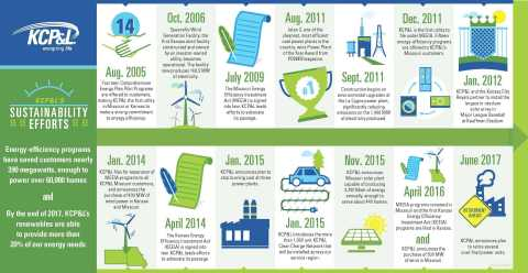Here are just some of the sustainability efforts KCP&L has undertaken over the last 12 years. (Graphic: Business Wire)