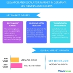 Technavio has published a new report on the elevator and escalator market in Germany from 2017-2021. (Graphic: Business Wire)