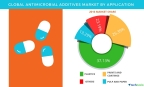 Technavio has published a new report on the global antimicrobial additives market from 2017-2021. (Graphic: Business Wire)