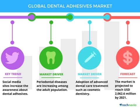 Technavio has published a new report on the global dental adhesives market from 2017-2021. (Graphic: Business Wire)