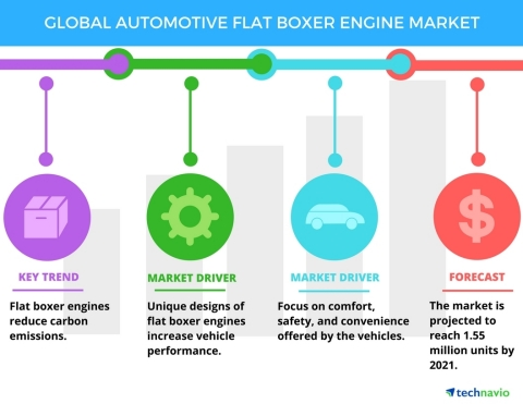 Technavio has published a new report on the global automotive flat boxer engine market from 2017-2021. (Graphic: Business Wire)