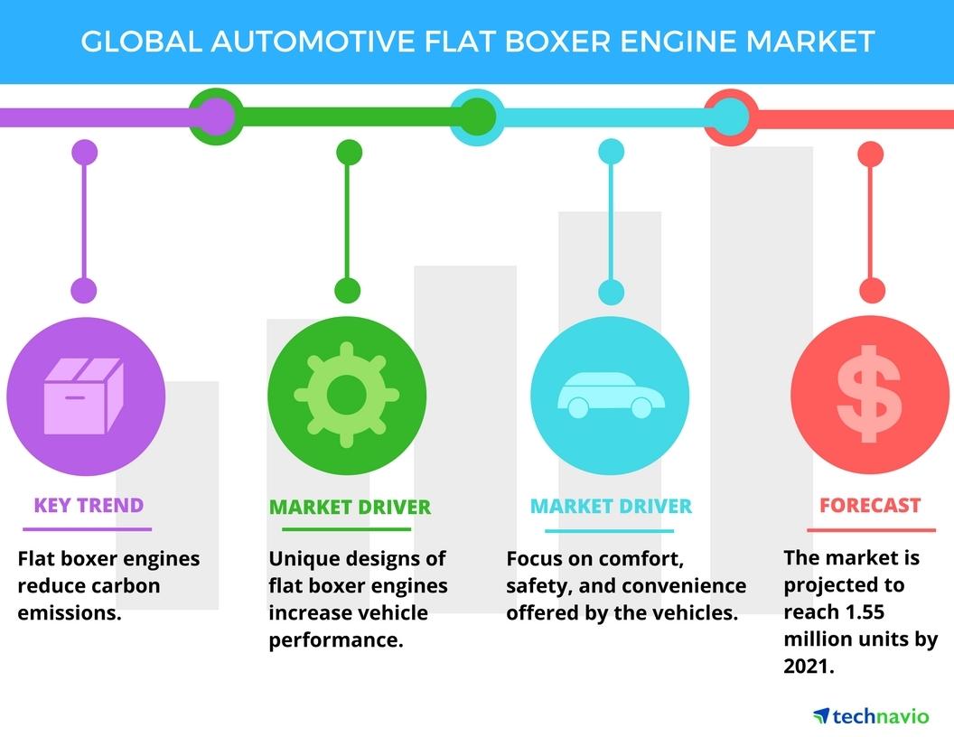 Top 3 Trends Impacting the Global Automotive Flat Boxer Engine Market  Through 2021: Technavio | Business Wire