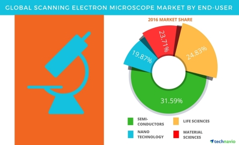 Technavio has published a new report on the global scanning electron microscope market from 2017-2021. (Graphic: Business Wire)