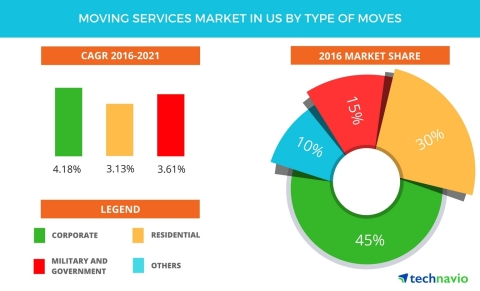 Technavio has published a new report on the moving services market in the US from 2017-2021. (Graphic: Business Wire)