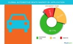 Technavio has published a new report on the global automotive seats market from 2017-2021. (Graphic: Business Wire)