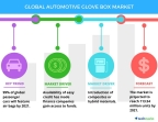 Technavio has published a new report on the global automotive glove box market from 2017-2021. (Graphic: Business Wire)