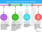 Technavio has published a new report on the global automotive windshield market from 2017-2021. (Graphic: Business Wire)