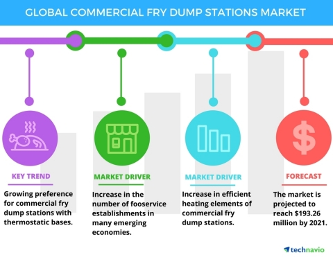 Technavio has published a new report on the global commercial fry dump stations market from 2017-2021. (Graphic: Business Wire)