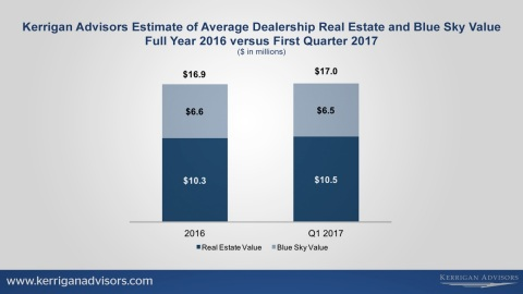 Kerrigan Advisors Estimate of Average Dealership Real Estate and Blue Sky Value Full Year 2016 versus First Quarter 2017 (Graphic: Business Wire)