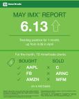 TD Ameritrade May 2017 Investor Movement Index (Graphic: TD Ameritrade).