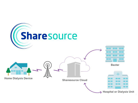 Baxter presented new data demonstrating the abilities of SHARESOURCE remote patient management technology to improve peritoneal dialysis patient care and increase dialysis clinic efficiencies at the 54th Congress of the European Renal Association and European Dialysis and Transplant Association (ERA-EDTA), Madrid, June 3-6. (Graphic: Business Wire)