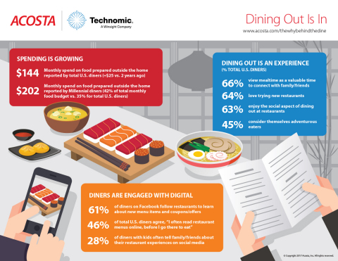 Insights from the third edition of The Why? Behind The Dine™. (Photo: Business Wire)