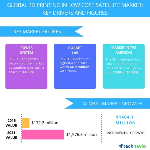 Technavio has published a new report on the global 3D printing in low-cost satellite market from 2017-2021. (Graphic: Business Wire)