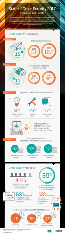 ISACA's State of Cyber Security 2017 study found that the percentage of organizations with a CISO increased by 15 points from 2016. However, the percentage of organizations increasing their security budgets declined by 11 points. (Graphic: Business Wire)