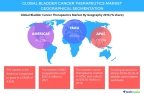 Technavio has published a new report on the global bladder cancer therapeutics market from 2017-2021. (Graphic: Business Wire)