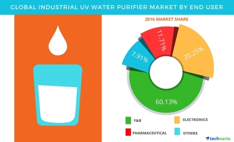 Technavio has published a new report on the global industrial Ultraviolet (UV) water purifier market from 2017-2021. (Graphic: Business Wire)