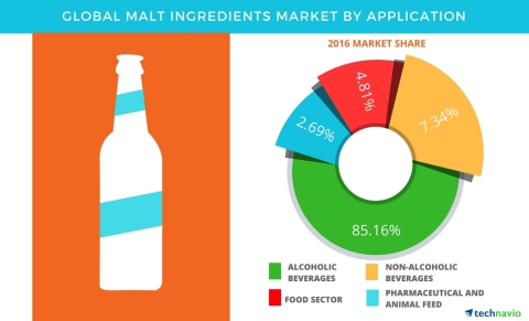 Technavio has published a new report on the global malt ingredients market from 2017-2021. (Graphic: Business Wire)