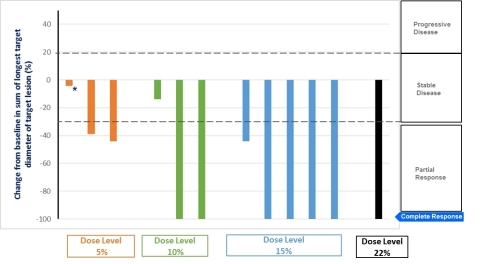 Best Response obtained for patients at different dose levels (*patient one non evaluable) (Graphic: Business Wire)