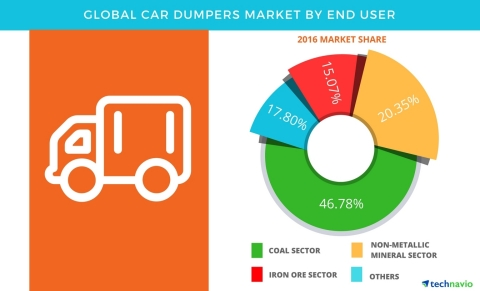 Technavio has published a new report on the global car dumpers market from 2017-2021. (Graphic: Business Wire)