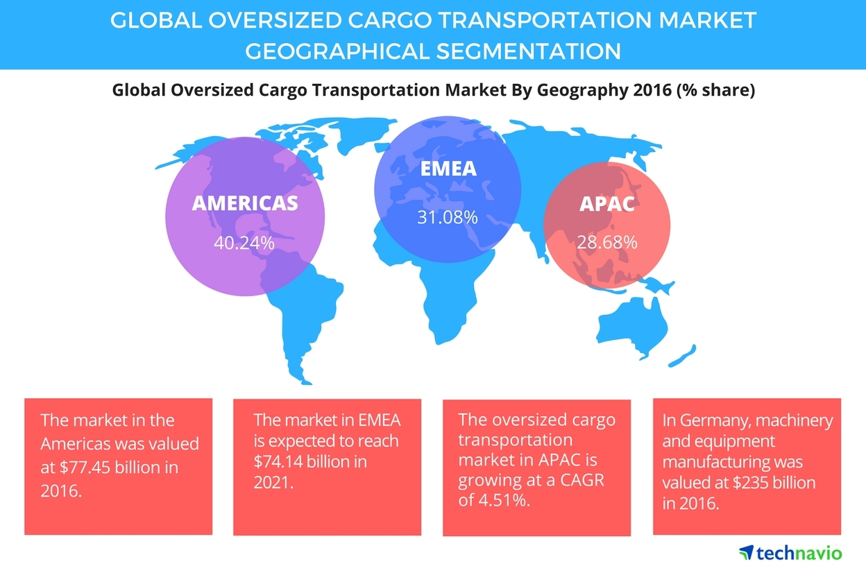 Technavio has published a new report on the global oversized cargo transportation market from 2017-2021. (Graphic: Business Wire)