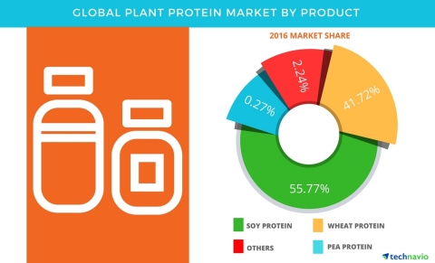 Technavio has published a new report on the global plant protein market from 2017-2021. (Graphic: Business Wire)