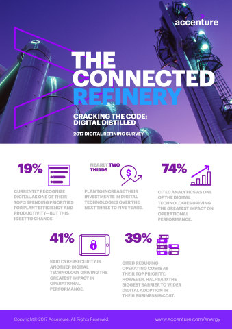 The Connected Refinery (Graphic: Business Wire)