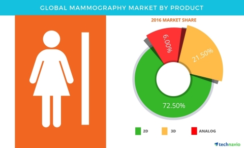 Technavio has published a new report on the global mammography market from 2017-2021. (Graphic: Business Wire)