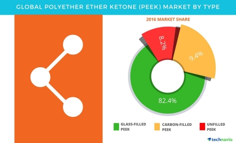 Technavio has published a new report on the global polyether ether ketone (PEEK) market from 2017-2021. (Photo: Business Wire)