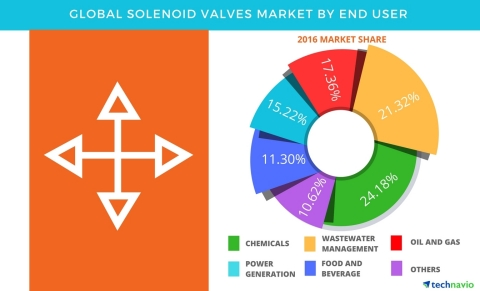 Technavio has published a new report on the global solenoid valves market from 2017-2021. (Graphic: ...