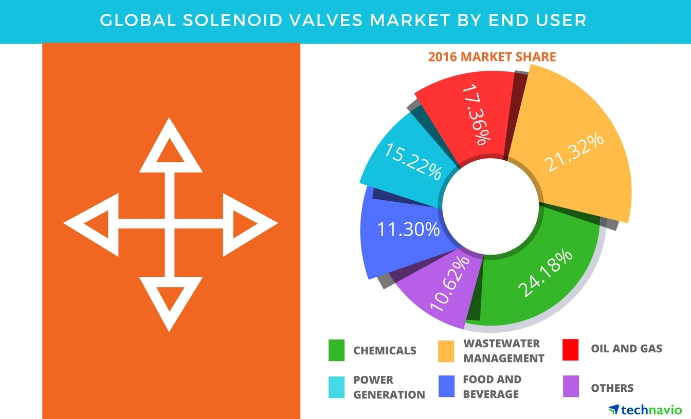 Technavio has published a new report on the global solenoid valves market from 2017-2021. (Graphic: Business Wire)