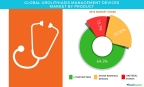 Technavio has published a new report on the global urolithiasis management devices market from 2017-2021. (Photo: Business Wire)