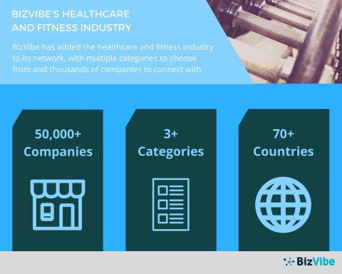 BizVibe connects you to thousands of companies in the healthcare and fitness industry. (Graphic: Business Wire)